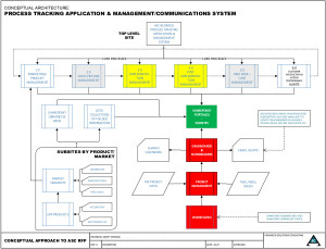ASC ERP implementation process